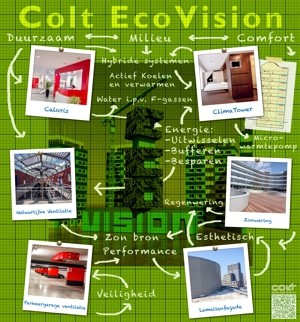 concept ecovision building holland