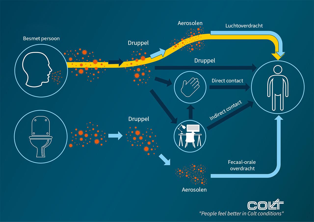 corona pandemie ventilatie systeem klimaat