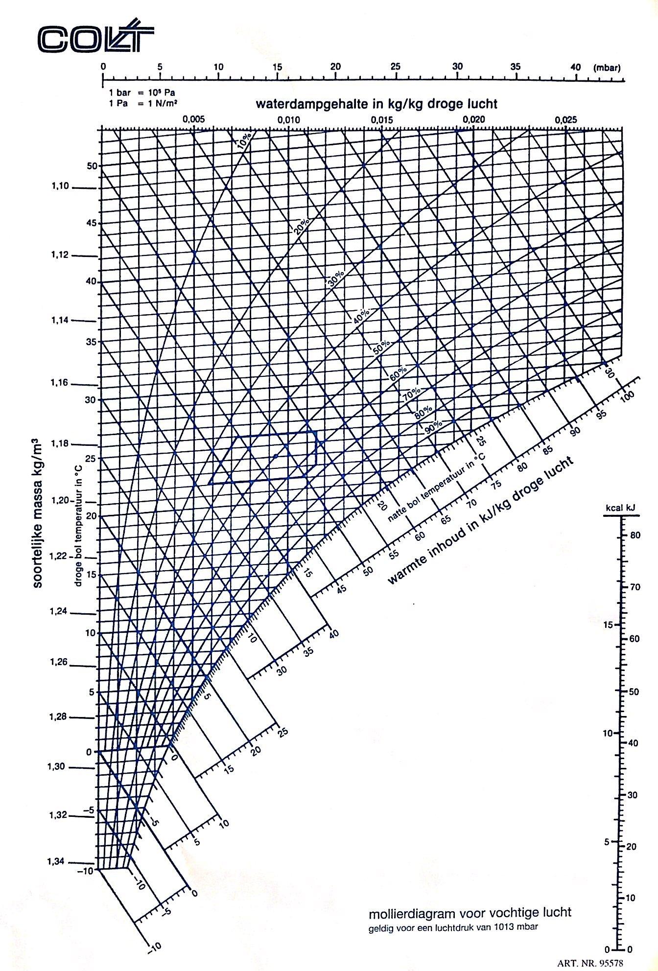Het Mollier Diagram  De Basis Voor Een Klimaatinstallatie Op Maat